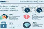 Consumer confidence fell for the third consecutive quarter at the end of 2019.